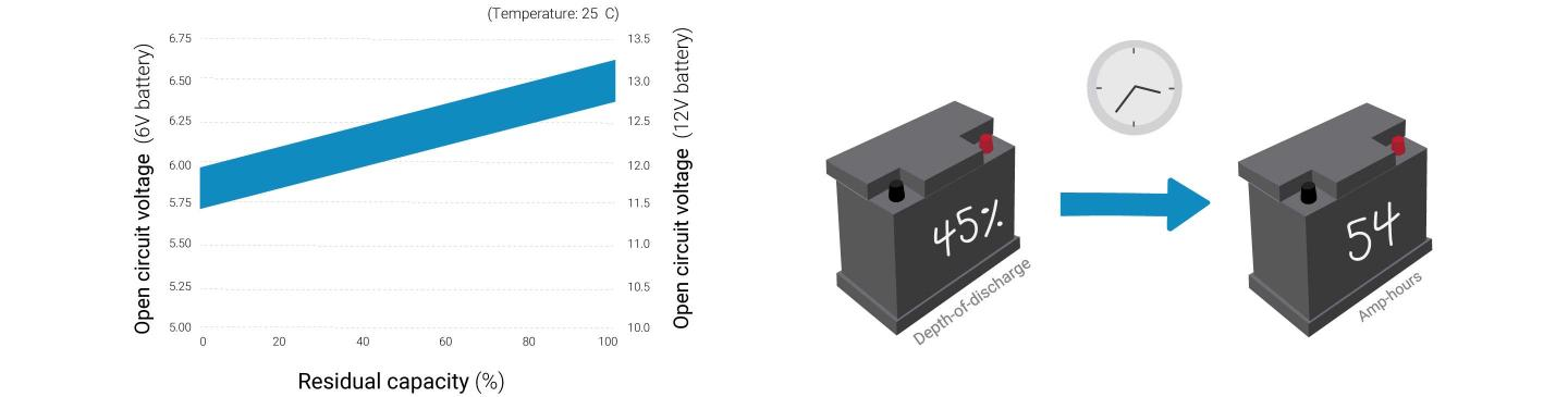 To determine the depth-of-discharge (or residual capacity), you will need  to measure the OCV using a voltmeter. For example, if the OCV measure  12.0-volts, ...