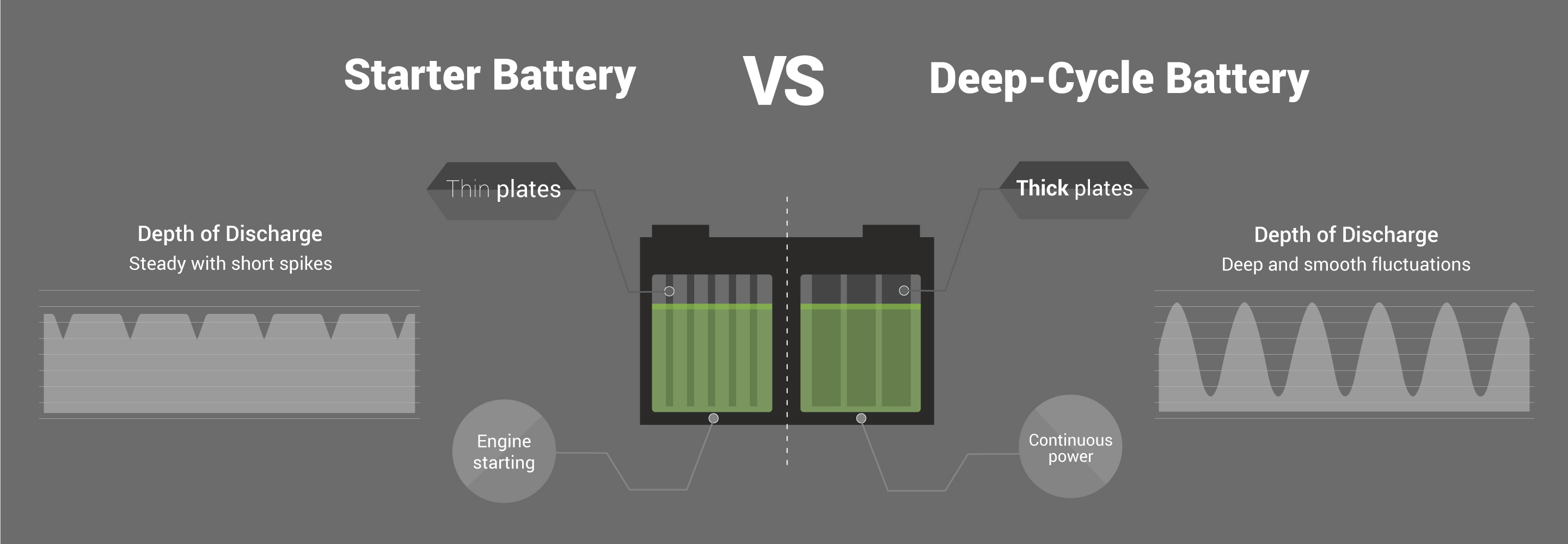 Difference between an SLI battery and a Deep Cycle